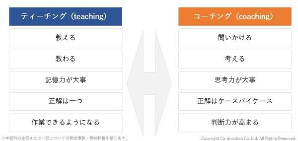 ティーチングとコーチングの違い_株式会社コーデュケーション