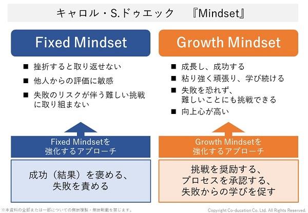 キャロル・S・ドゥエック,Growth Mindset,グロースマインドセット