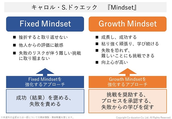Growth Mindset(グロースマインドセット)とFixed Mindset_株式会社コーデュケーション
