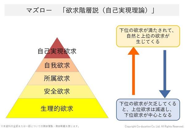 マズローの欲求階層説(自己実現理論)