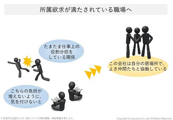 マズローの欲求階層説(自己実現理論)所属欲求が満たされている職場_株式会社コーデュケーション