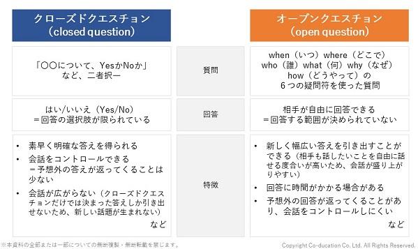 クローズドクエスチョンとオープンクエスチョンの違い_株式会社コーデュケーション