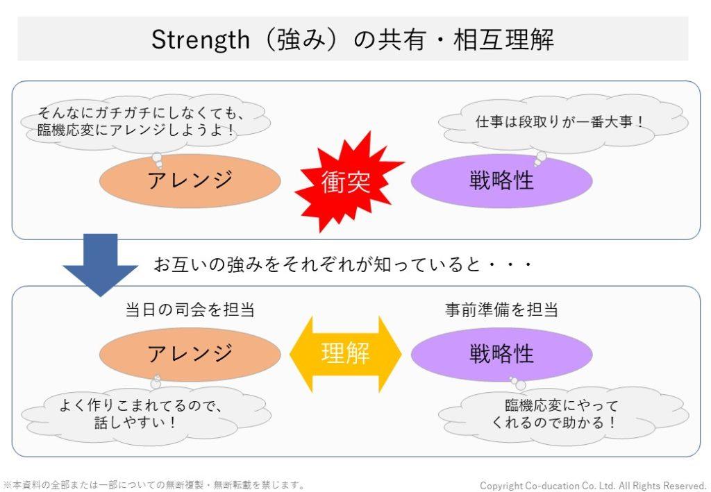 strength(ストレングス)の共有・相互理解