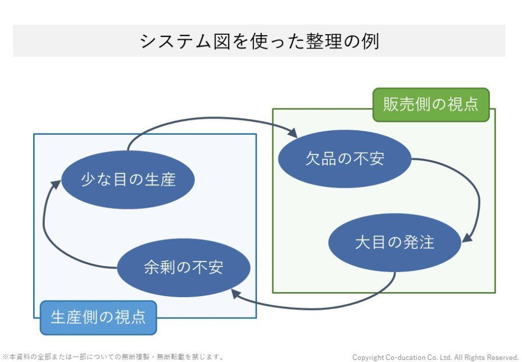 会社組織におけるシステム図を作った業務の整理_株式会社コーデュケーション