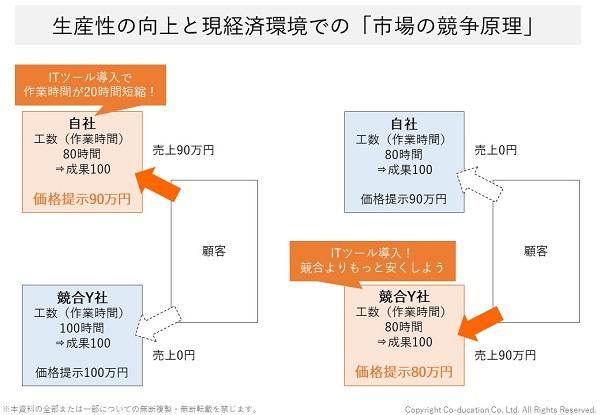 生産性の向上と現経済環境での市場の競争原理_株式会社コーデュケーション