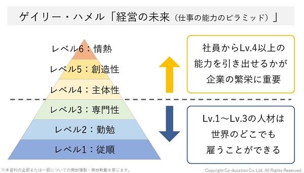 ゲイリーハメル「経営の未来(仕事の能力のピラミッド」
