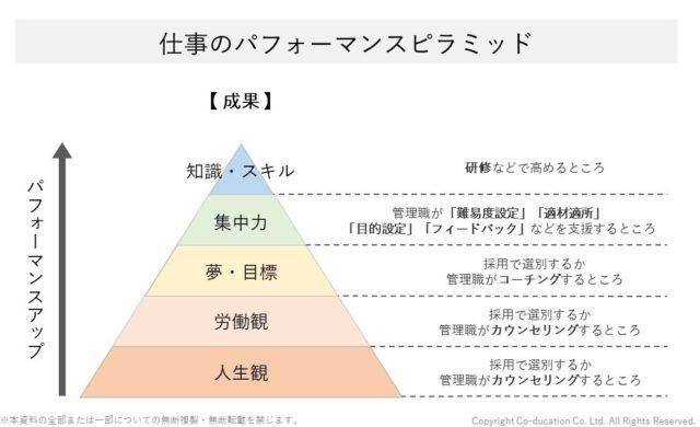 仕事のパフォーマンスピラミッド