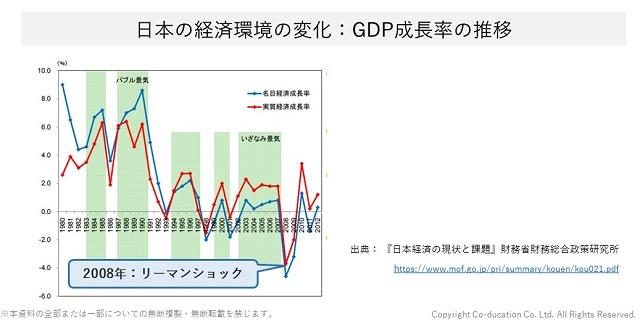 日本の経済環境の変化:GDP成長率の推移