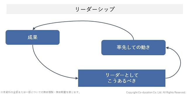 「リーダーとしてこうあるべき」というリーダーシップのシステム図