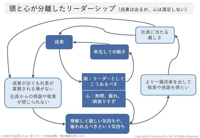 頭と心が分離したリーダーシップのシステム図