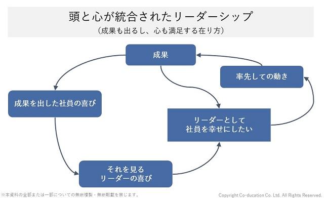 頭と心が統合されたリーダーシップのシステム図