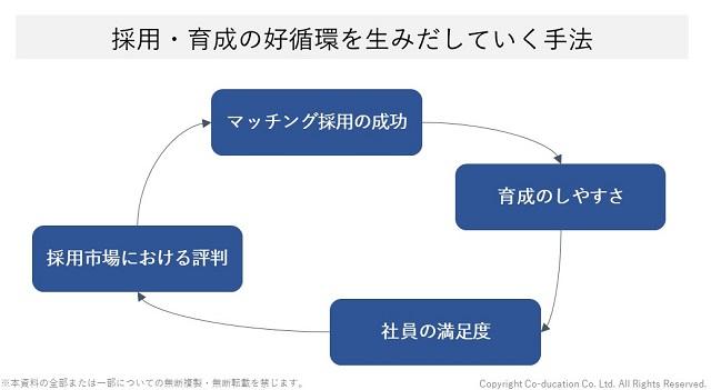 採用育成の好循環を生み出していく手法