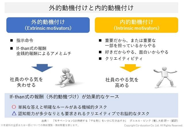 ダニエル・ピンクのモチベーション3.0 外的動機付けと内的動機付け