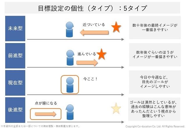 目標設定の個性(タイプ分け):5タイプ