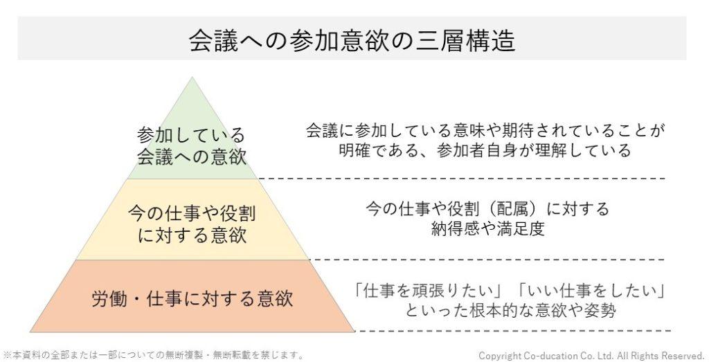 会議の参加意欲を高める構造