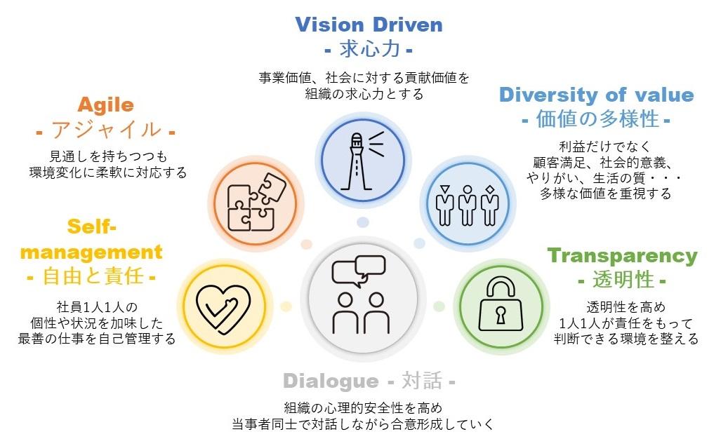 求心力、アジャイル、価値の多様性、自由と責任、透明性、対話|ヒューマンセンタード経営|株式会社コーデュケーション|